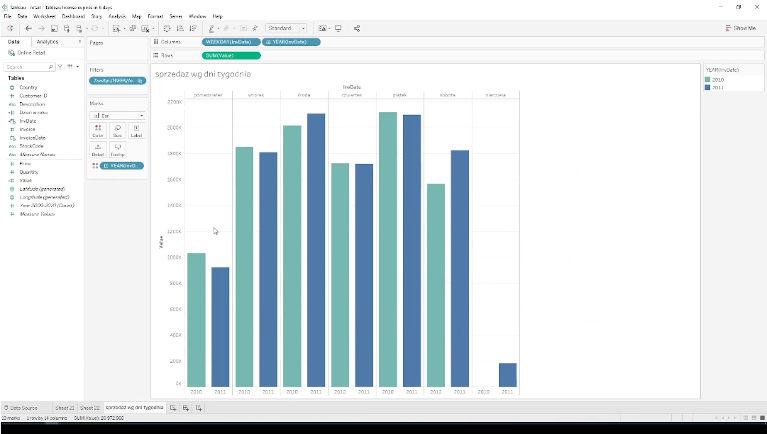 Dashboard sprzedażowy, wyliczanie dynamik i trendów w Tableau